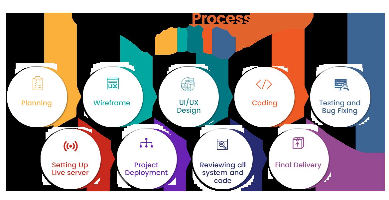 EStore Development Process